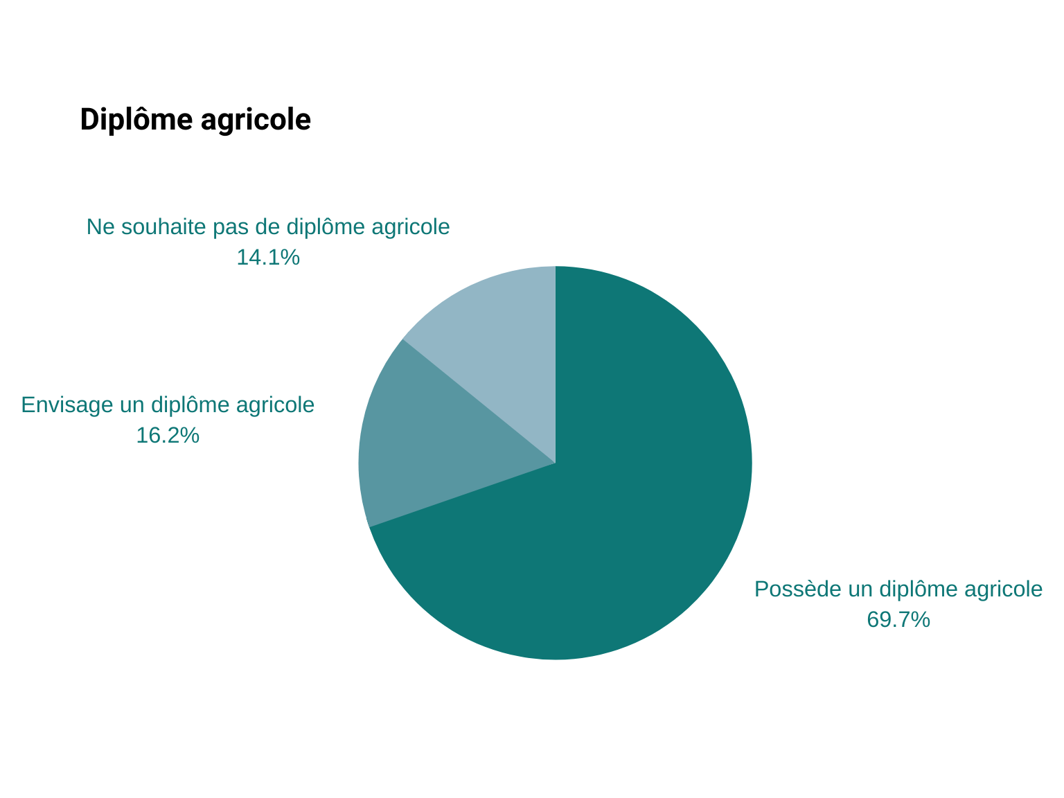 diplome agricole
